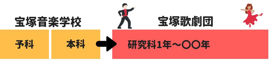 宝塚音楽学校から宝塚歌劇団へ